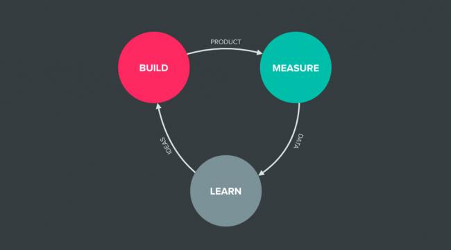 Product feedback drawing