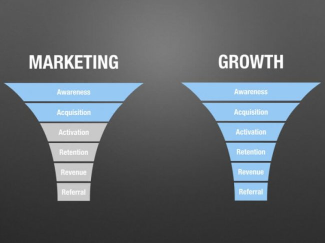 Growth marketing funnel vs traditional marketing funnel